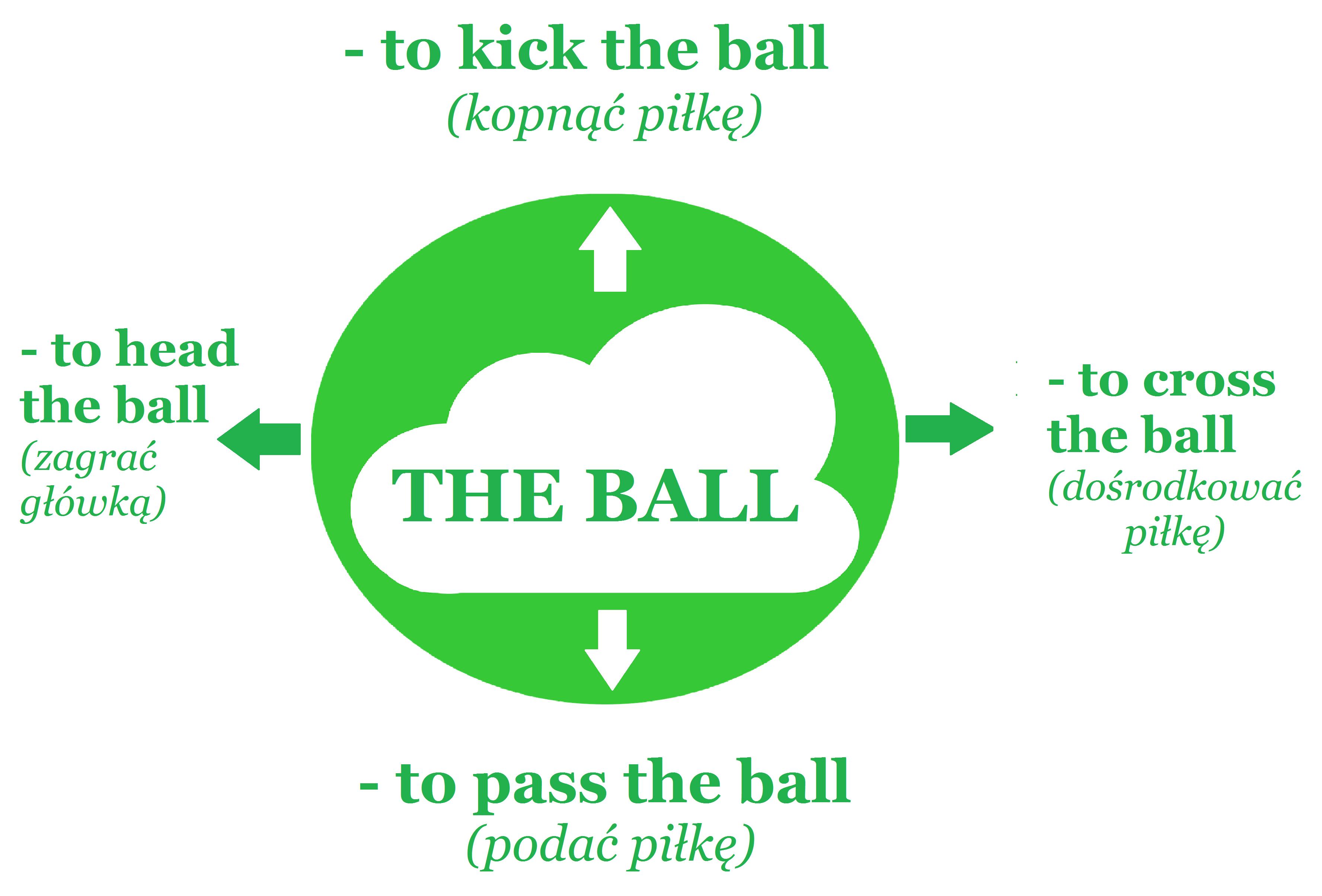 Blog o języku angielskim - Angielski słówka - Nauka angielskiego online - THE BALL